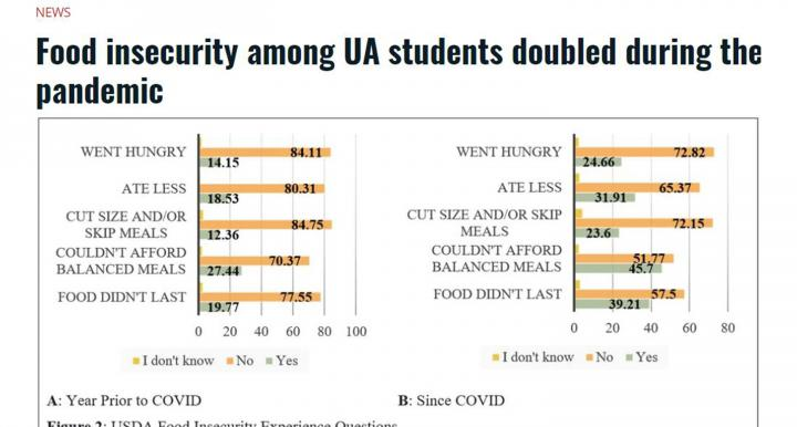 image of daily wildcat story photo of food insecurity graphs